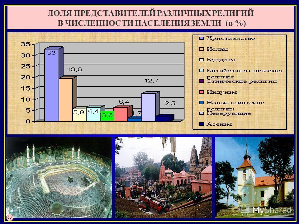 ДОЛЯ ПРЕДСТАВИТЕЛЕЙ РАЗЛИЧНЫХ РЕЛИГИЙ В ЧИСЛЕННОСТИ НАСЕЛЕНИЯ ЗЕМЛИ (в %) 60