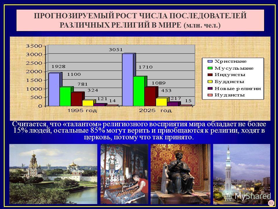 ПРОГНОЗИРУЕМЫЙ РОСТ ЧИСЛА ПОСЛЕДОВАТЕЛЕЙ РАЗЛИЧНЫХ РЕЛИГИЙ В МИРЕ (млн. чел.) Считается, что «талантом» религиозного восприятия мира обладает не более 15% людей, остальные 85% могут верить и приобщаются к религии, ходят в церковь, потому что так прин