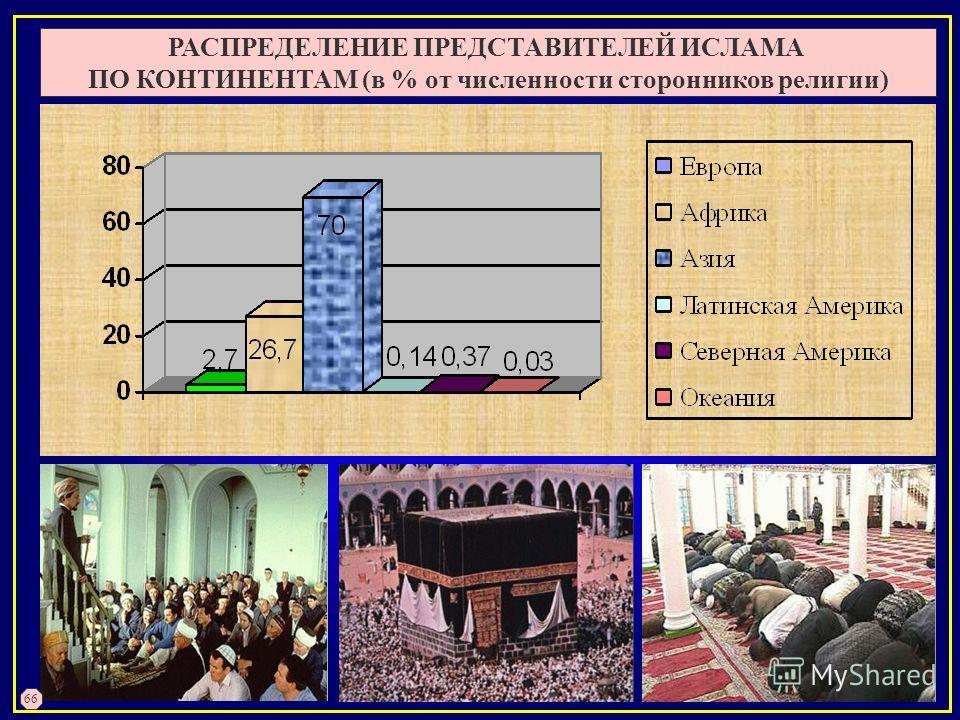 РАСПРЕДЕЛЕНИЕ ПРЕДСТАВИТЕЛЕЙ ИСЛАМА ПО КОНТИНЕНТАМ (в % от численности сторонников религии) 66