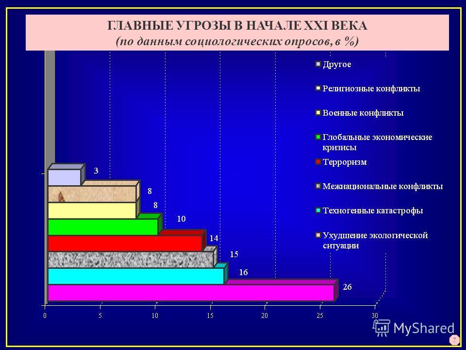 ГЛАВНЫЕ УГРОЗЫ В НАЧАЛЕ XXI ВЕКА (по данным социологических опросов, в %) 7