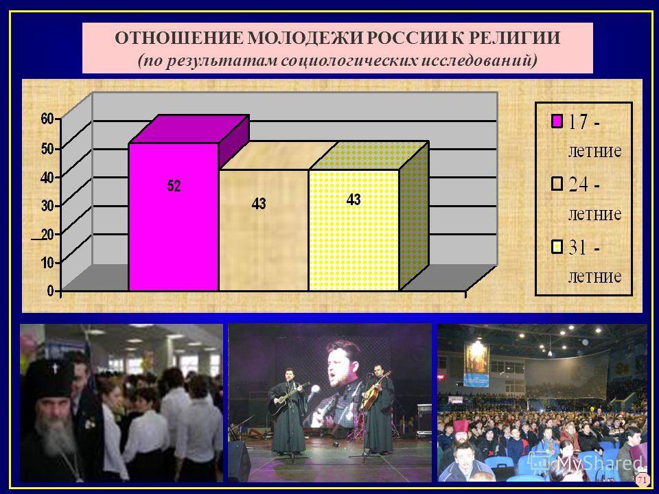 ОТНОШЕНИЕ МОЛОДЕЖИ РОССИИ К РЕЛИГИИ (по результатам социологических исследований) 71