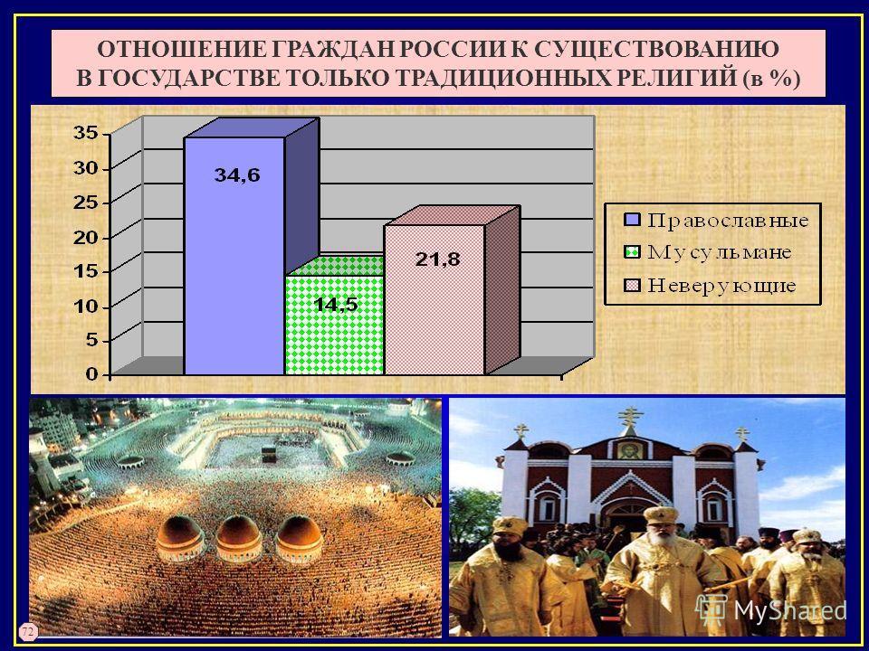 ОТНОШЕНИЕ ГРАЖДАН РОССИИ К СУЩЕСТВОВАНИЮ В ГОСУДАРСТВЕ ТОЛЬКО ТРАДИЦИОННЫХ РЕЛИГИЙ (в %) 72