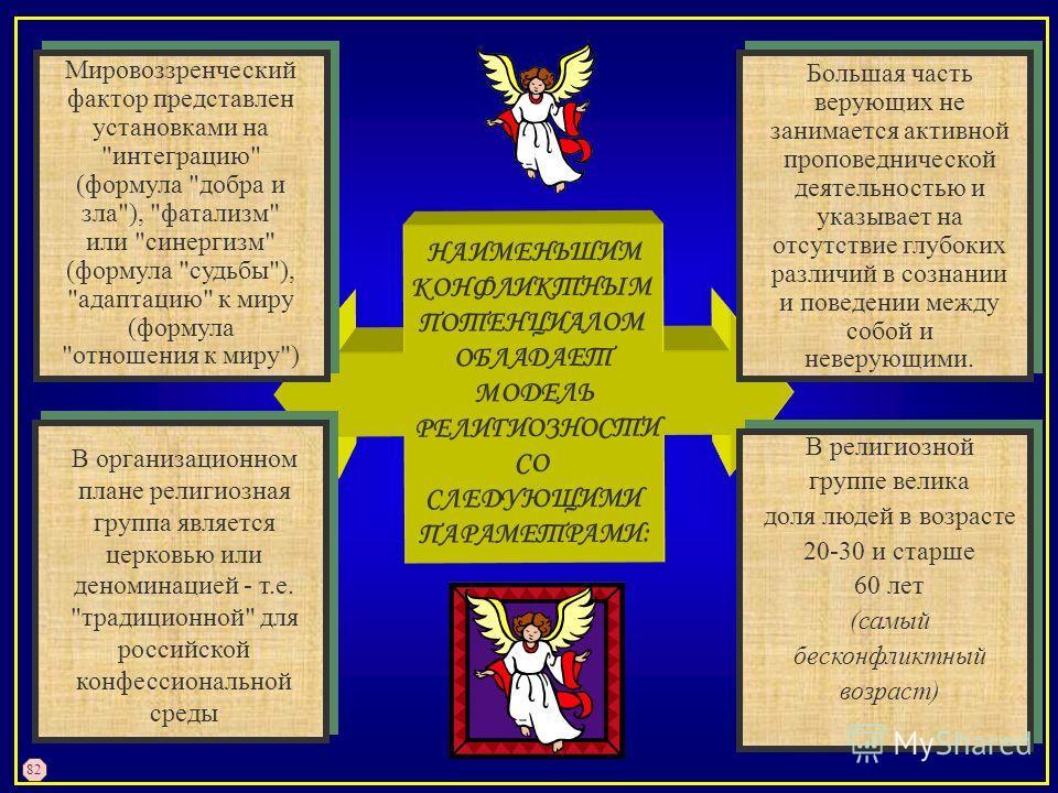 НАИМЕНЬШИМ КОНФЛИКТНЫМ ПОТЕНЦИАЛОМ ОБЛАДАЕТ МОДЕЛЬ РЕЛИГИОЗНОСТИ СО СЛЕДУЮЩИМИ ПАРАМЕТРАМИ: В организационном плане религиозная группа является церковью или деноминацией - т.е.