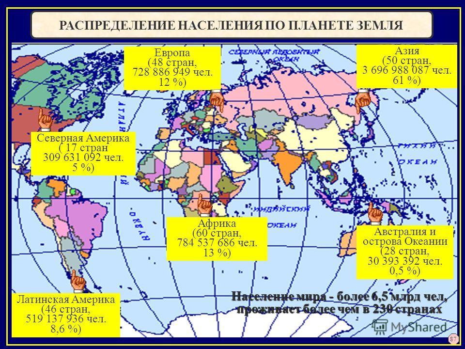 РАСПРЕДЕЛЕНИЕ НАСЕЛЕНИЯ ПО ПЛАНЕТЕ ЗЕМЛЯ Азия (50 стран, 3 696 988 087 чел. 61 %) Африка (60 стран, 784 537 686 чел. 13 %) Латинская Америка (46 стран, 519 137 936 чел. 8,6 %) Европа (48 стран, 728 886 949 чел. 12 %) Северная Америка ( 17 стран 309 6
