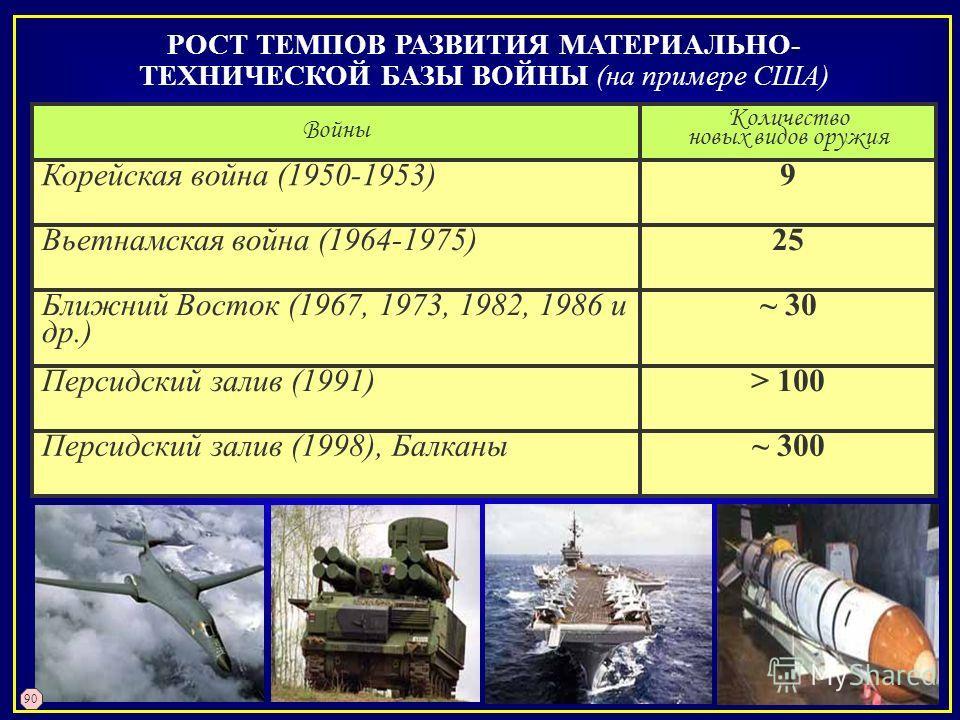 РОСТ ТЕМПОВ РАЗВИТИЯ МАТЕРИАЛЬНО- ТЕХНИЧЕСКОЙ БАЗЫ ВОЙНЫ (на примере США) ~ 300Персидский залив (1998), Балканы > 100Персидский залив (1991) ~ 30Ближний Восток (1967, 1973, 1982, 1986 и др.) 25Вьетнамская война (1964-1975) 9Корейская война (1950-1953