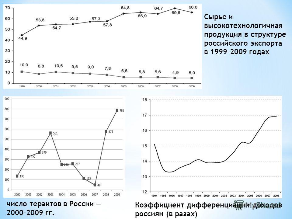 Сырье и высокотехнологичная продукция в структуре российского экспорта в 1999–2009 годах число терактов в России 2000–2009 гг. Коэффициент дифференциации доходов россиян (в разах)
