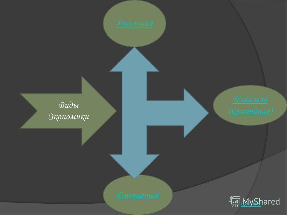 Рыночная Плановая (командная) Смешанная Виды Экономики далее