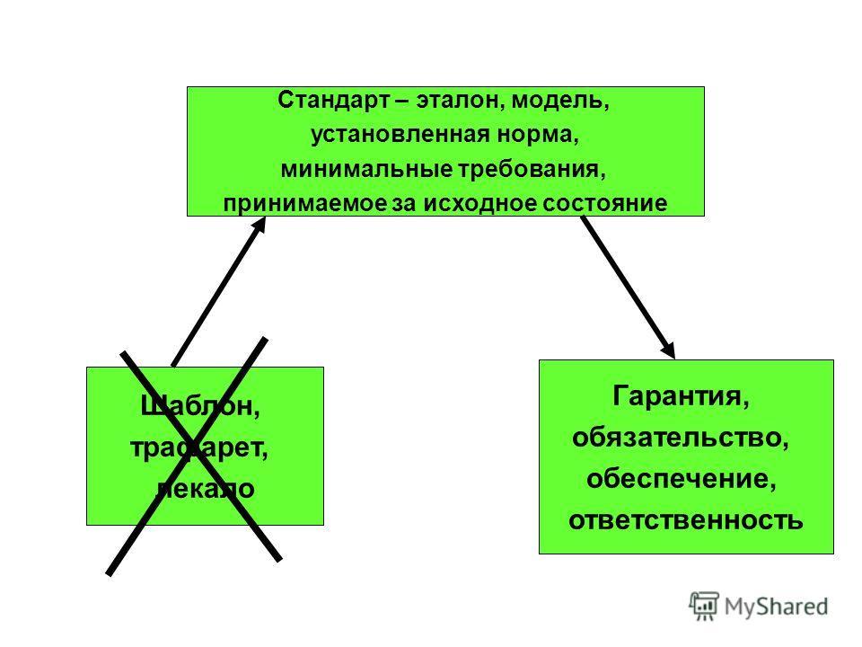 Стандарт – эталон, модель, установленная норма, минимальные требования, принимаемое за исходное состояние Шаблон, трафарет, лекало Гарантия, обязательство, обеспечение, ответственность