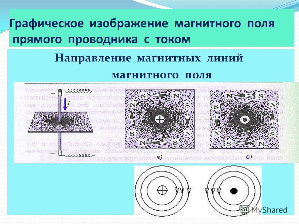 Графическое изображение магнитного поля прямого проводника с током Направление магнитных линий магнитного поля тока связано с направлением тока в провод нике: