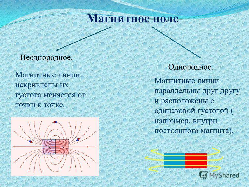 Магнитное поле Неоднородное. Однородное. Магнитные линии искривлены их густота меняется от точки к точке. Магнитные линии параллельны друг другу и расположены с одинаковой густотой ( например, внутри постоянного магнита).