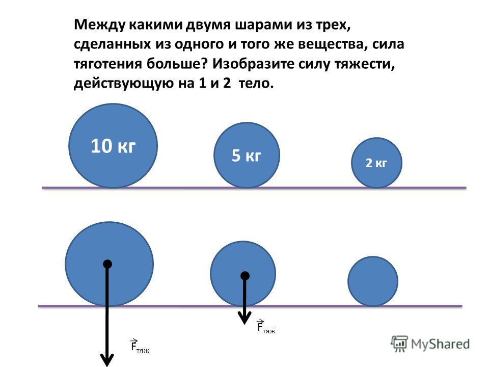 Между какими двумя шарами из трех, сделанных из одного и того же вещества, сила тяготения больше? Изобразите силу тяжести, действующую на 1 и 2 тело. 10 кг 5 кг 2 кг F тяж
