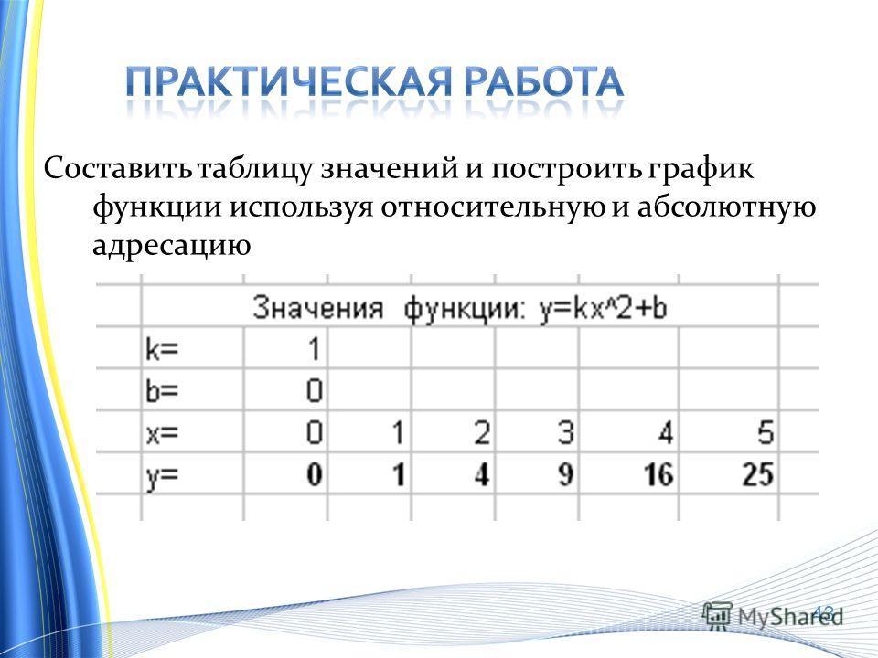 Составить таблицу значений и построить график функции используя относительную и абсолютную адресацию 43