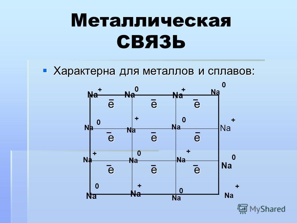 Металлическая СВЯЗЬ Характерна для металлов и сплавов: Характерна для металлов и сплавов: eee eee eee Na + 0 + 0 +0 + 0 +0 + 0 + 0 + 0