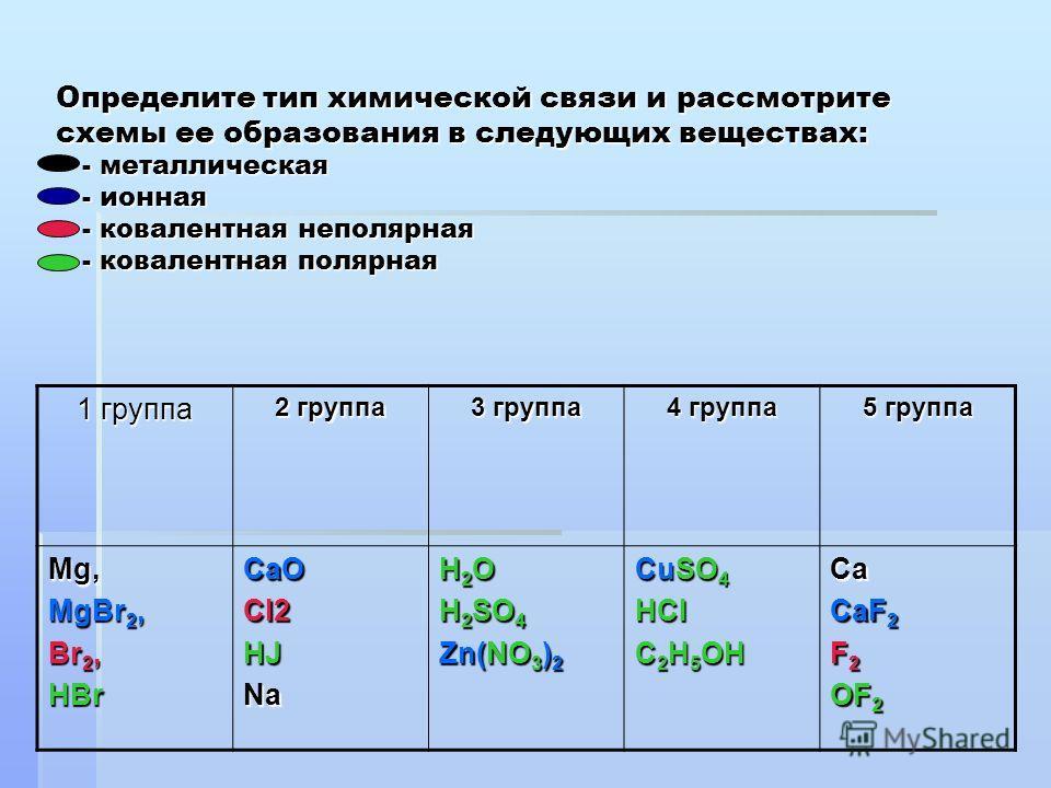Определите тип химической связи и рассмотрите схемы ее образования в следующих веществах: - металлическая - ионная - ковалентная неполярная - ковалентная полярная 1 группа 2 группа 3 группа 4 группа 5 группа Mg, MgBr 2, Br 2, HBrCaOCI2HJNa H 2 O H 2