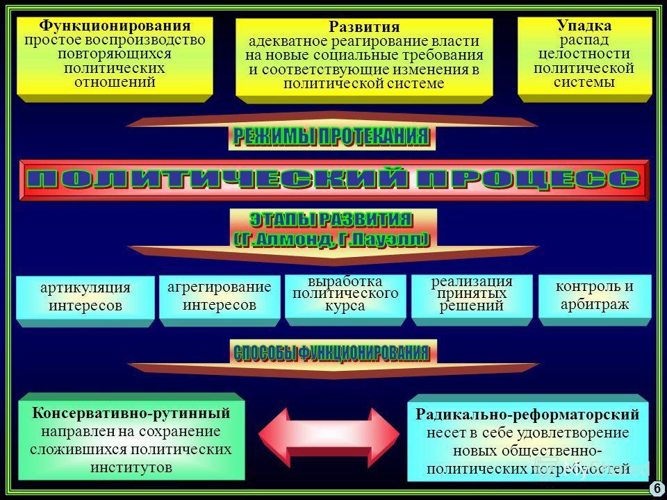6 Упадка распад целостности политической системы Функционирования простое воспроизводство повторяющихся политических отношений Развития адекватное реагирование власти на новые социальные требования и соответствующие изменения в политической системе а