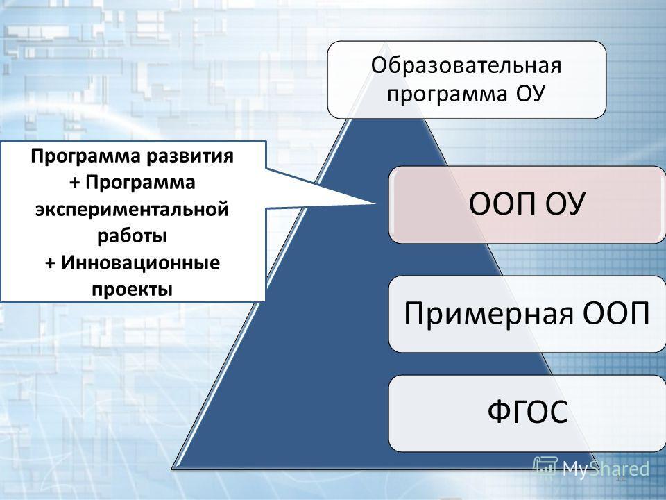 ООП ОУ Образовательная программа ОУ Примерная ООПФГОС 12 Программа развития + Программа экспериментальной работы + Инновационные проекты
