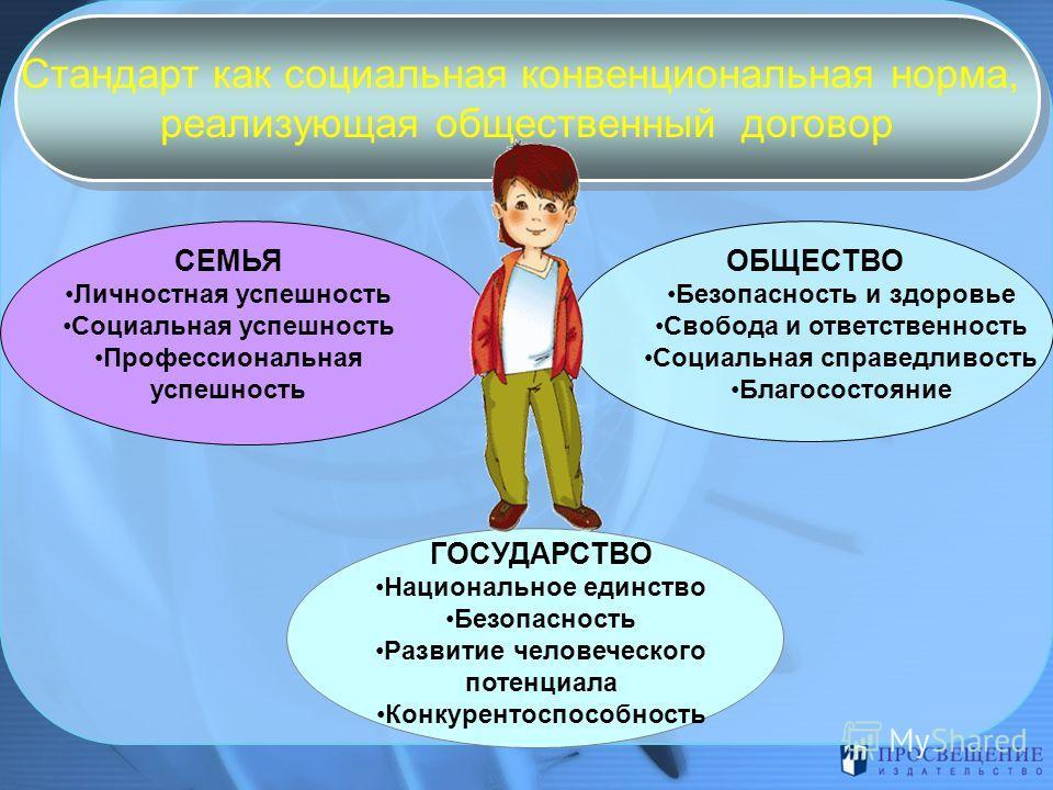 Стандарт как социальная конвенциональная норма, реализующая общественный договор Стандарт как социальная конвенциональная норма, реализующая общественный договор СЕМЬЯ Личностная успешность Социальная успешность Профессиональная успешность ОБЩЕСТВО Б