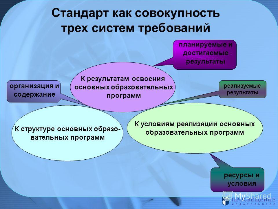 Стандарт как совокупность трех систем требований организация и содержание реализуемые результаты К структуре основных образо- вательных программ К результатам освоения основных образовательных программ К условиям реализации основных образовательных п