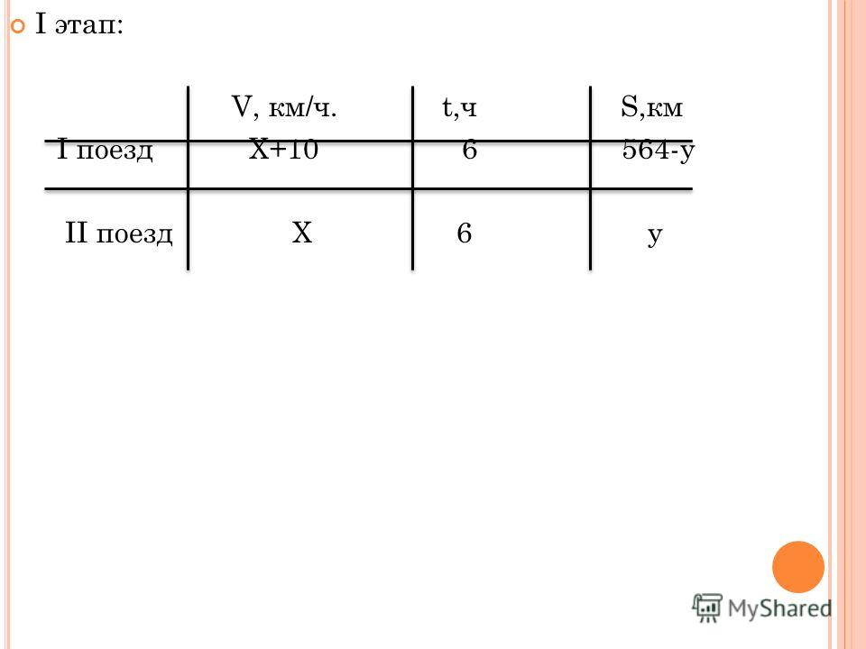 I этап: V, км/ч. t,ч S,км I поезд Х+10 6 564-у II поезд Х 6 у