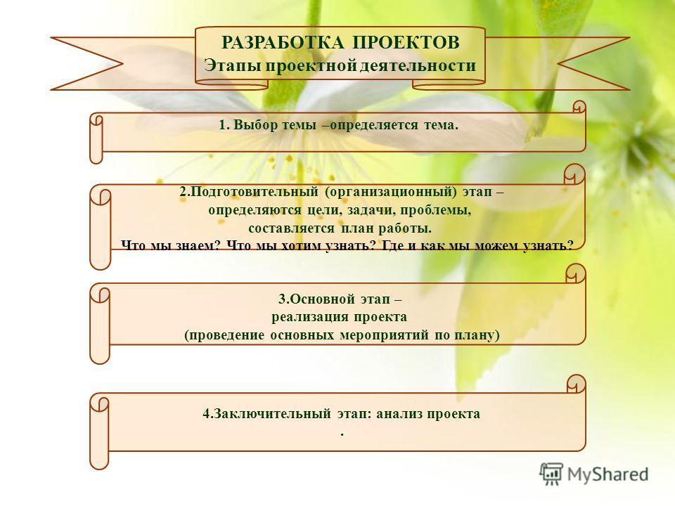 РАЗРАБОТКА ПРОЕКТОВ Этапы проектной деятельности 1. Выбор темы –определяется тема. 4.Заключительный этап: анализ проекта. 3.Основной этап – реализация проекта (проведение основных мероприятий по плану) 2.Подготовительный (организационный) этап – опре
