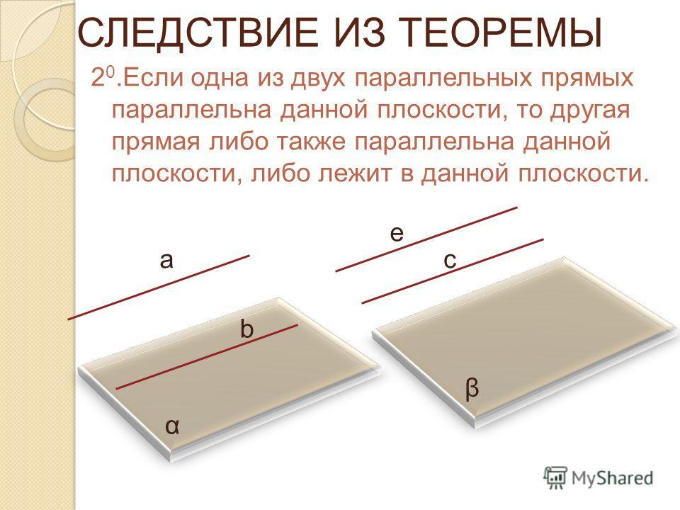 СЛЕДСТВИЕ ИЗ ТЕОРЕМЫ 2 0.Если одна из двух параллельных прямых параллельна данной плоскости, то другая прямая либо также параллельна данной плоскости, либо лежит в данной плоскости. а b с е α β