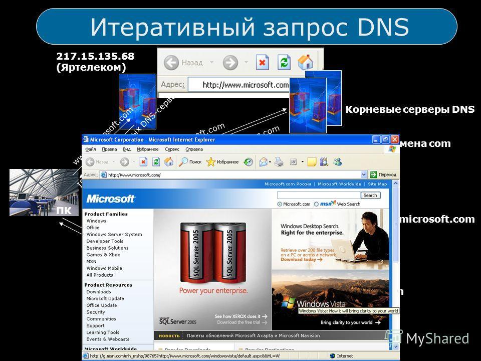 Итеративный запрос DNS www.microsoft.com 217.15.135.68 (Яртелеком) IP-адреса корневых DNS-серверов ПК www.microsoft.com Корневые серверы DNS IP-адреса DNS-серверов домена com www.microsoft.com DNS-серверы домена com IP-адреса DNS-серверов домена micr