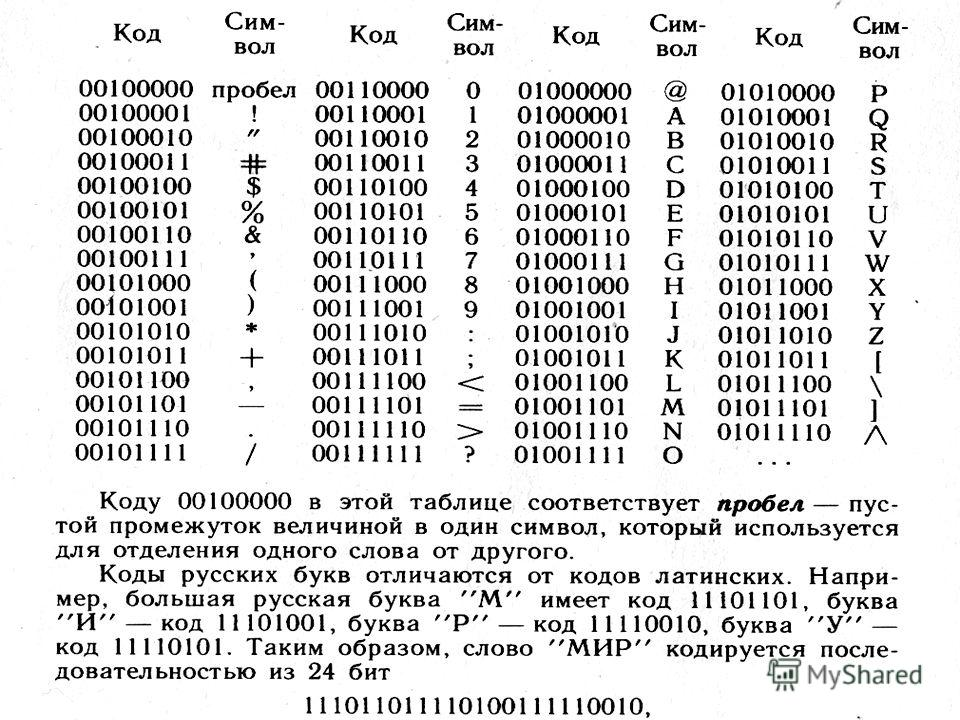 0 или 1 = 1 бит информации Вопрос: Хватит ли 0 и 1, чтобы закодировать все символы, которые мы вводим в компьютер с клавиатуры?
