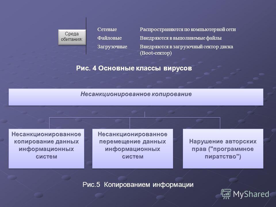 Среда обитания: СетевыеРаспространяются по компьютерной сети ФайловыеВнедряются в выполняемые файлы ЗагрузочныеВнедряются в загрузочный сектор диска (Boot-сектор) Рис. 4 Основные классы вирусов Рис.5 Копированием информации