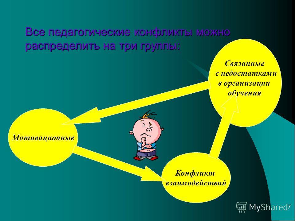 7 Все педагогические конфликты можно распределить на три группы: Мотивационные Связанные с недостатками в организации обучения Конфликт взаимодействий