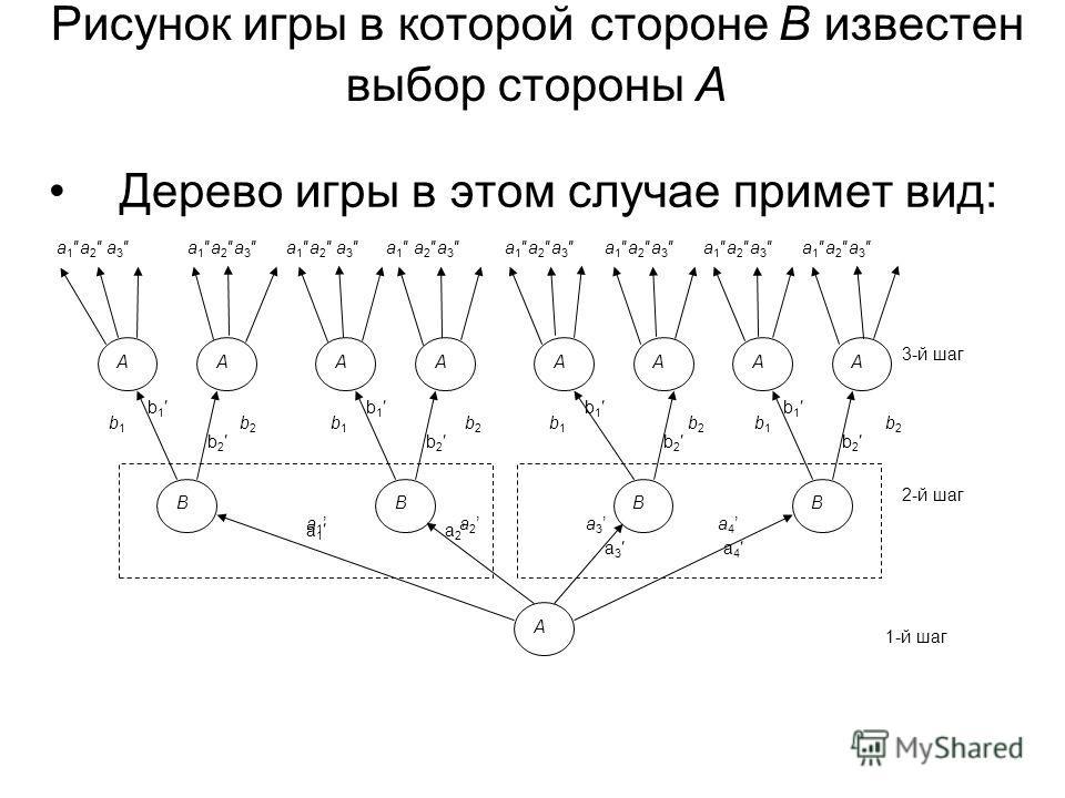 30 Рисунок игры в которой стороне В известен выбор стороны А Дерево игры в этом случае примет вид: А В В ВВ АА А АААА А а 1 а 4 а 3 а 2 b 1 b 2 b 1 a 1a 2a 3 3-й шаг 2-й шаг a 1a 2 a 3 1-й шаг b1b1 b2b2 b1b1 b2b2 b1b1 b2b2 b1b1 b2b2 a 1 a 2 a 3 a 4