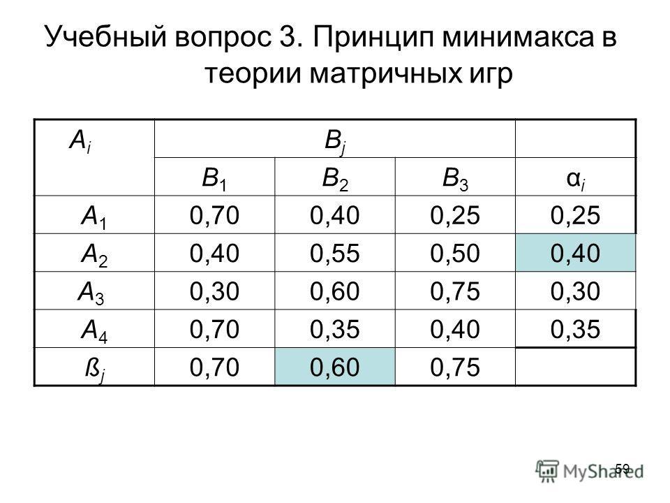 59 Учебный вопрос 3. Принцип минимакса в теории матричных игр A i BjBj B1B1 B2B2 B3B3 αiαi A1A1 0,700,400,25 A2A2 0,400,550,500,40 A3 A3 0,300,600,750,30 A4A4 0,700,350,400,35 ßjßj 0,700,600,75