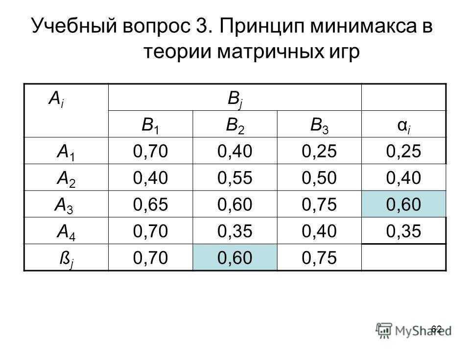 62 Учебный вопрос 3. Принцип минимакса в теории матричных игр A i BjBj B1B1 B2B2 B3B3 αiαi A1A1 0,700,400,25 A2A2 0,400,550,500,40 A3 A3 0,650,600,750,60 A4A4 0,700,350,400,35 ßjßj 0,700,600,75