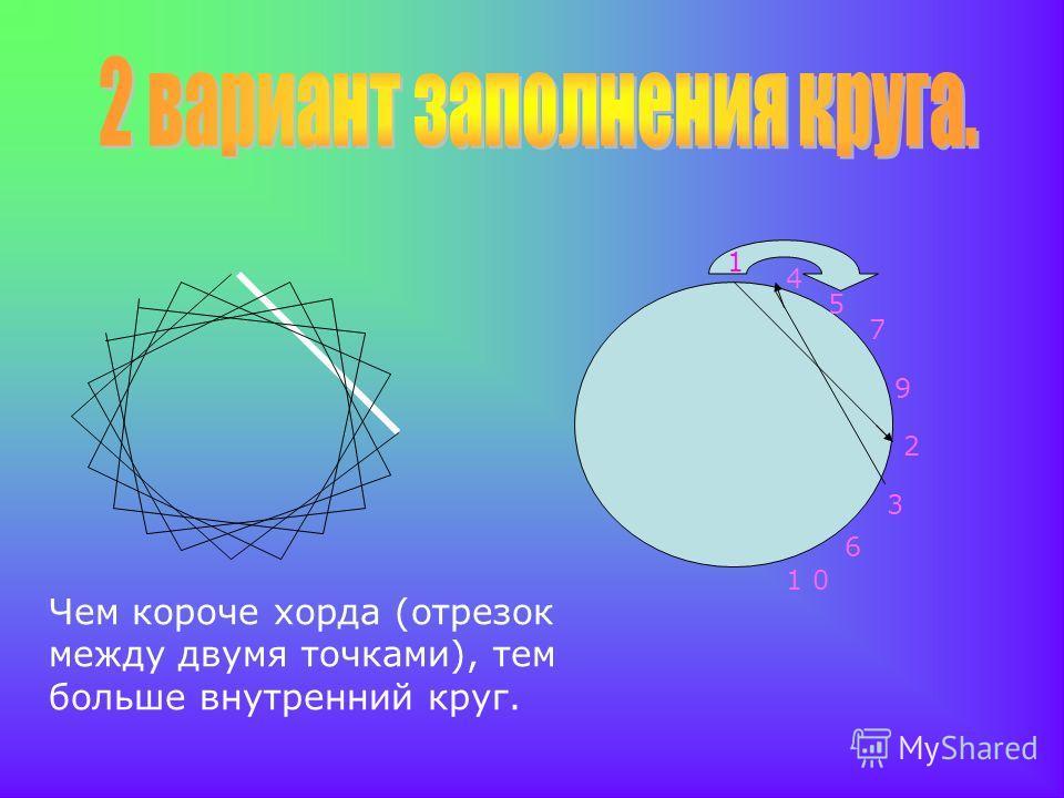 1 2 3 4 Чем короче хорда (отрезок между двумя точками), тем больше внутренний круг. 5 6 7 9 1 0