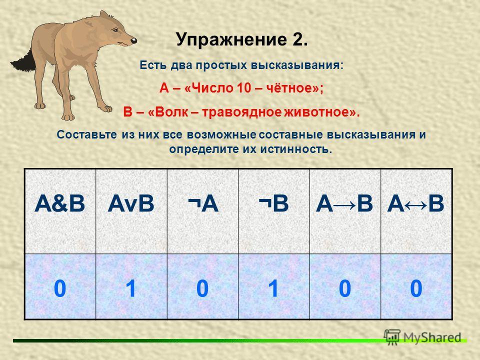 Упражнение 2. Есть два простых высказывания: А – «Число 10 – чётное»; В – «Волк – травоядное животное». Составьте из них все возможные составные высказывания и определите их истинность. А&BАvB¬А¬А¬В¬ВАВАВАВАВ 010100