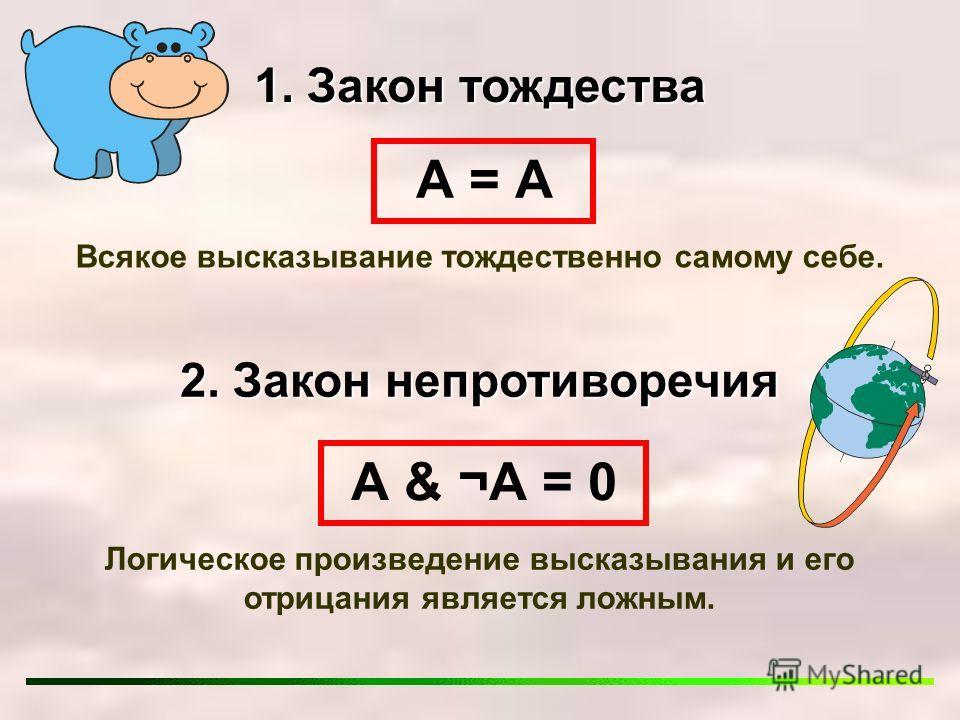 1. Закон тождества А = А Всякое высказывание тождественно самому себе. 2. Закон непротиворечия А & ¬А = 0 Логическое произведение высказывания и его отрицания является ложным.