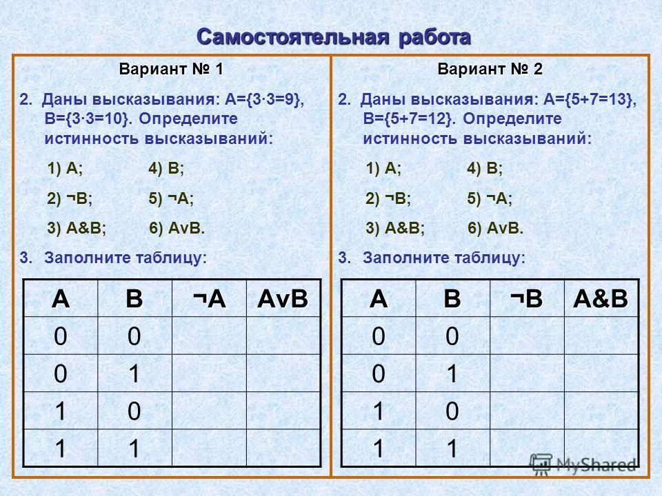 Вариант 1 2. Даны высказывания: А={33=9}, В={33=10}. Определите истинность высказываний: 1) А; 4) В; 2) ¬В; 5) ¬А; 3) А&В; 6) АvВ. 3.Заполните таблицу: АВ ¬А¬А¬А¬А АvВАvВАvВАvВ 00 01 10 11 Вариант 2 2. Даны высказывания: А={5+7=13}, В={5+7=12}. Опред