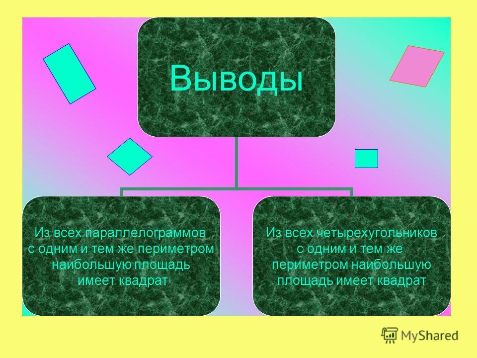 Выводы Из всех параллелограммов с одним и тем же периметром наибольшую площадь имеет квадрат Из всех четырехугольников с одним и тем же периметром наибольшую площадь имеет квадрат