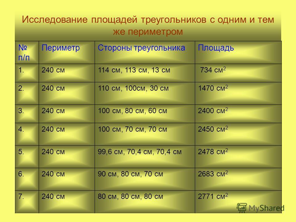 Исследование площадей треугольников с одним и тем же периметром п/п ПериметрСтороны треугольникаПлощадь 1.240 см114 см, 113 см, 13 см 734 см 2 2.240 см110 см, 100см, 30 см1470 см 2 3.240 см100 см, 80 см, 60 см2400 см 2 4.240 см100 см, 70 см, 70 см245