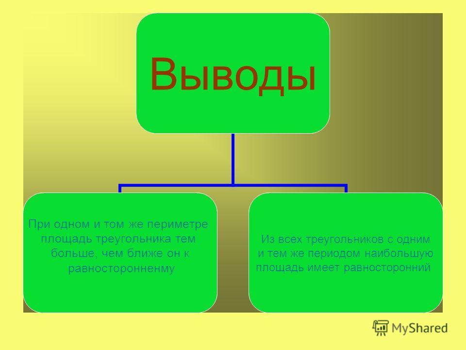 Выводы При одном и том же периметре площадь треугольника тем больше, чем ближе он к равносторонненму Из всех треугольников с одним и тем же периодом наибольшую площадь имеет равносторонний