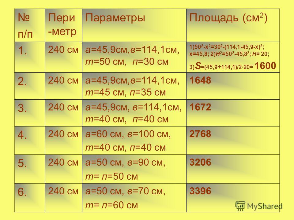 п/п Пери -метр ПараметрыПлощадь (см 2 ) 1. 240 сма=45,9см,в=114,1см, т=50 см, п=30 см 1)50 2 -х 2 =30 2 -(114,1-45,9-х) 2 ; х=45,8; 2)H 2 =50 2 -45,8 2 ; Н= 20; 3) S =(45,9+114,1)/220= 1600 2. 240 сма=45,9см,в=114,1см, т=45 см, п=35 см 1648 3. 240 см