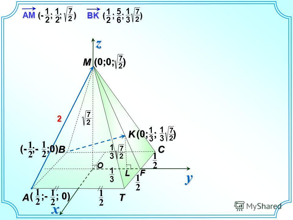 O М Т A ВC yzx K 2 2 1 2 1 2 1 2 1 ( ;- ; 0) 2 1 (- ;- ;0) 2 1 2 1 2 7 2 7 (0;0; ) L F 3 1 3 1 2 7 2 7 (0; ; ) 3 1 3 1 AM (- ; ; ) 2 1 2 1 2 7 BK ( ; ; ) 2 1 6 5 2 7 3 1