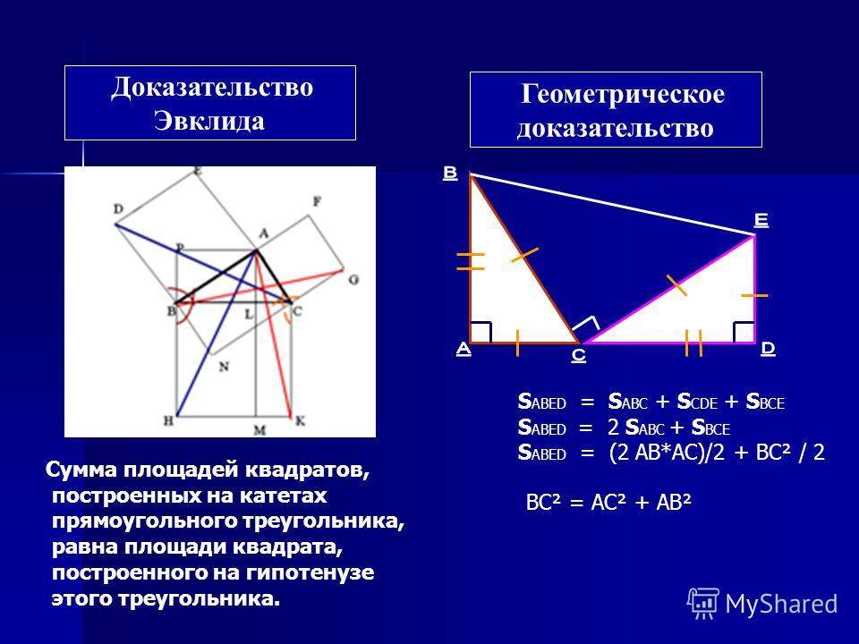 Геометрическое доказательство ВС² = АС² + АВ² S ABED = S ABC + S CDE + S BCE S ABED = 2 S ABC + S BCE S ABED = (2 АВ*АС)/2 + ВС² / 2 Доказательство Эвклида Сумма площадей квадратов, построенных на катетах прямоугольного треугольника, равна площади кв