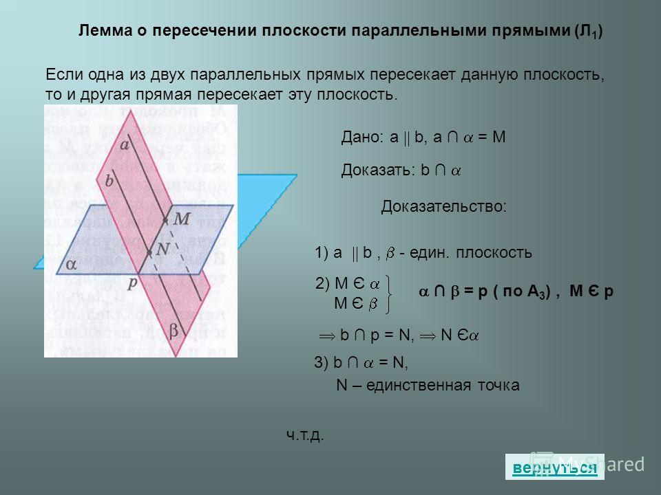 Лемма о пересечении плоскости параллельными прямыми (Л 1 ) Если одна из двух параллельных прямых пересекает данную плоскость, то и другая прямая пересекает эту плоскость. вернуться Дано: а b, a = M Доказать: b Доказательство: 1) а b, - един. плоскост