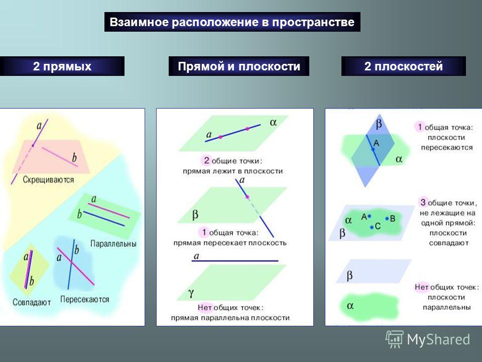 Взаимное расположение в пространстве 2 прямыхПрямой и плоскости2 плоскостей