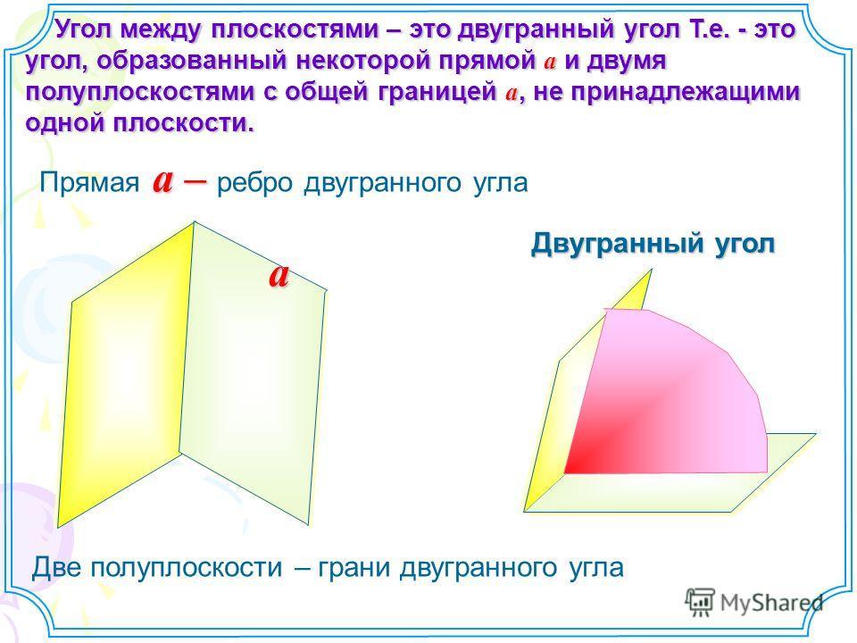 Угол между плоскостями – это двугранный угол Т.е. - это угол, образованный некоторой прямой a и двумя полуплоскостями с общей границей a, не принадлежащими одной плоскости. Угол между плоскостями – это двугранный угол Т.е. - это угол, образованный не