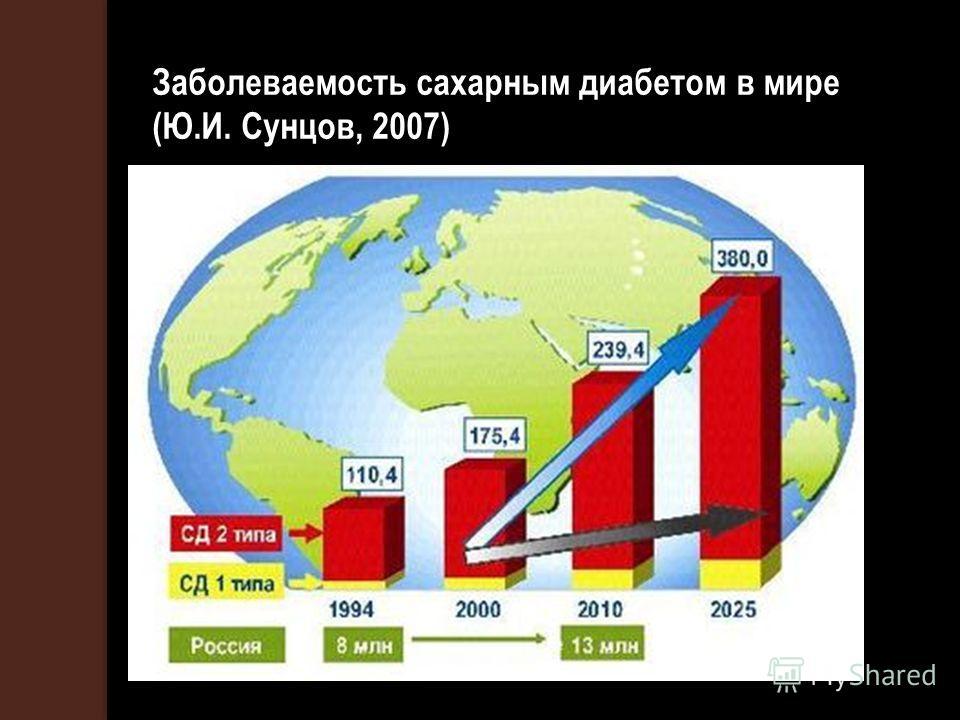 Заболеваемость сахарным диабетом в мире (Ю.И. Сунцов, 2007)