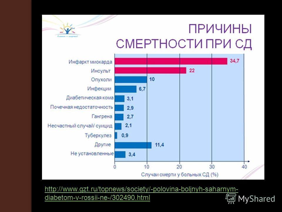 http://www.gzt.ru/topnews/society/-polovina-boljnyh-saharnym- diabetom-v-rossii-ne-/302490.html