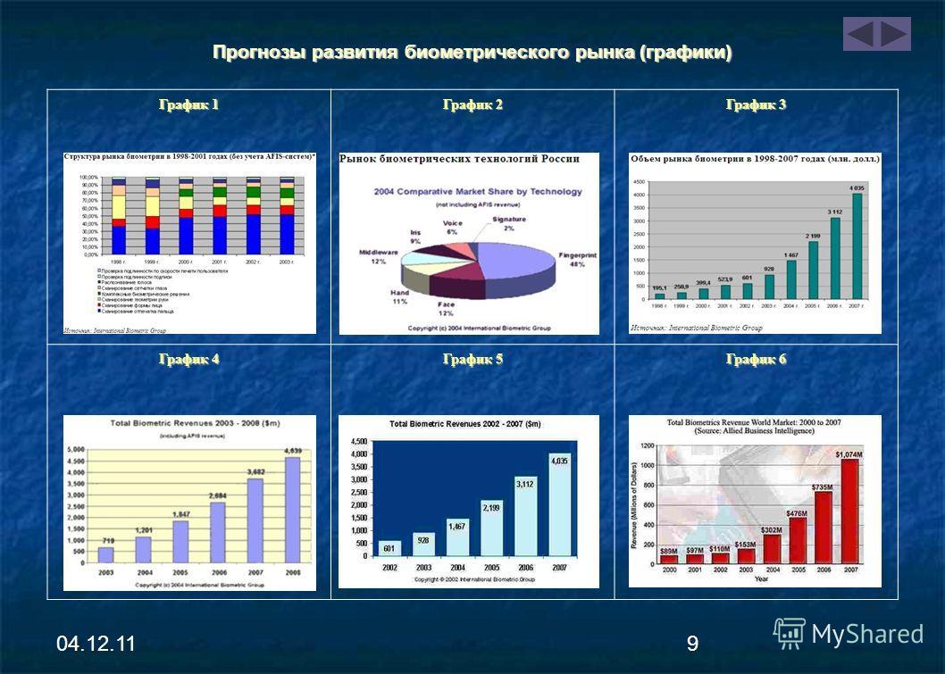 04.12.118 Прогнозы развития биометрического рынка Консалтинговая компания Acuity Market Intelligence: Оборот биометрического рынка к 20020 г. -- $10 млрд. Консалтинговая компания Acuity Market Intelligence: Оборот биометрического рынка к 20020 г. --