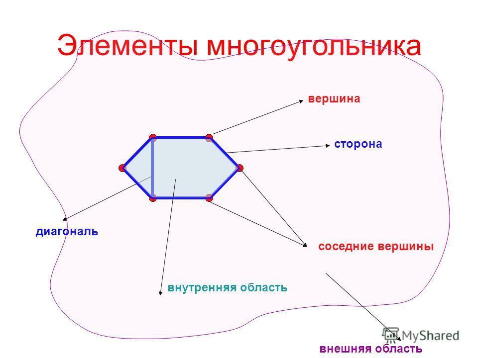 Элементы многоугольника вершина сторона диагональ соседние вершины внутренняя область внешняя область