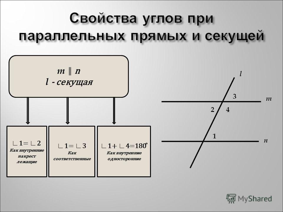 Свойства углов при параллельных прямых и секущей m n l 1 24 3 m n l - секущая 1= 2 Как внутренние накрест лежащие 1= 3 Как соответственные 1+ 4=180 ̊ Как внутренние односторонние